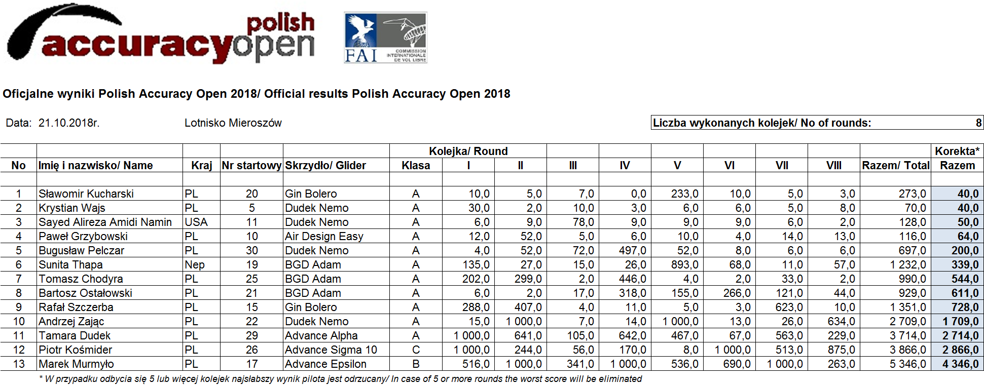 PAO 2018 Results  Final